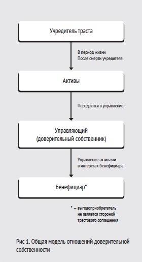 Отличие трастового договора от номинального трастового владения